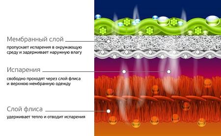 гидрофобность флиса